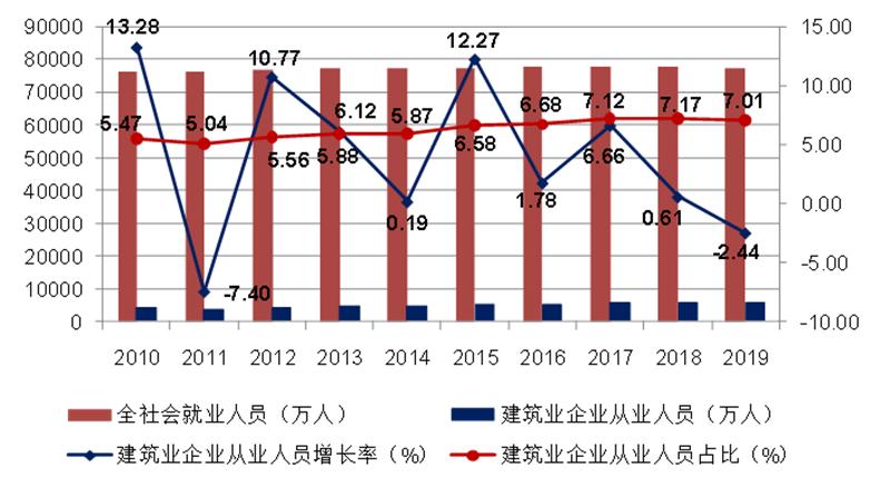 2010-2019年全社会就业人员总数、建筑业从业人数增长情况