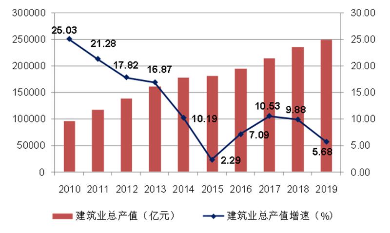 2010-2019年全国建筑业总产值及增速