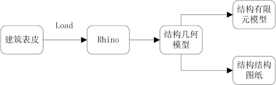 结构参数化设计流程