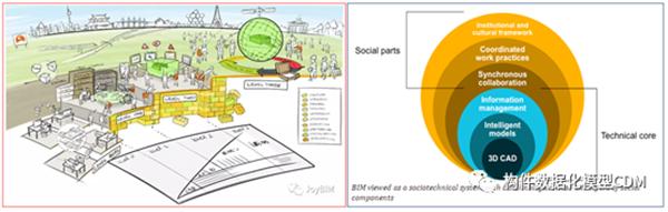 三维模型驱动BIM