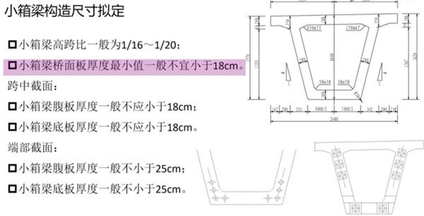 桥梁横断面尺寸拟定示例——小箱梁