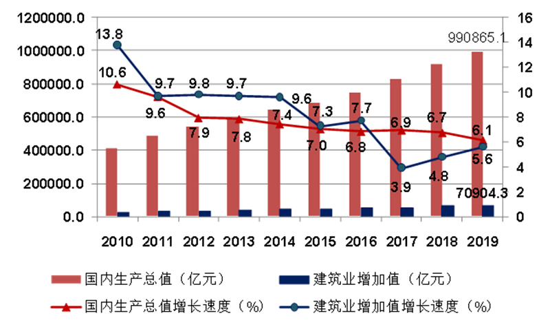 2010-2019年国内生产总值、建筑业增加值及增速