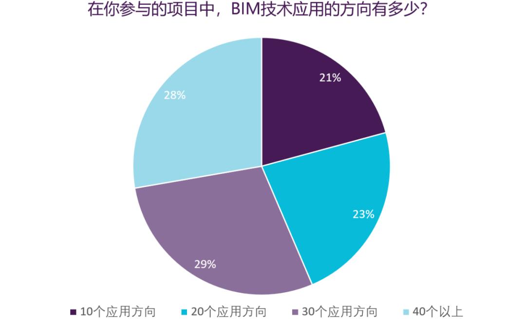 BIM技术应用方向