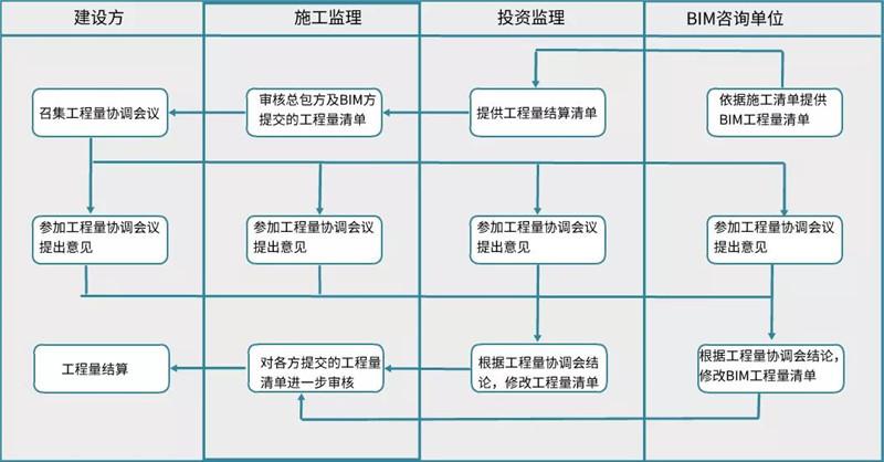 竣工及交付阶段BIM应用工作流程