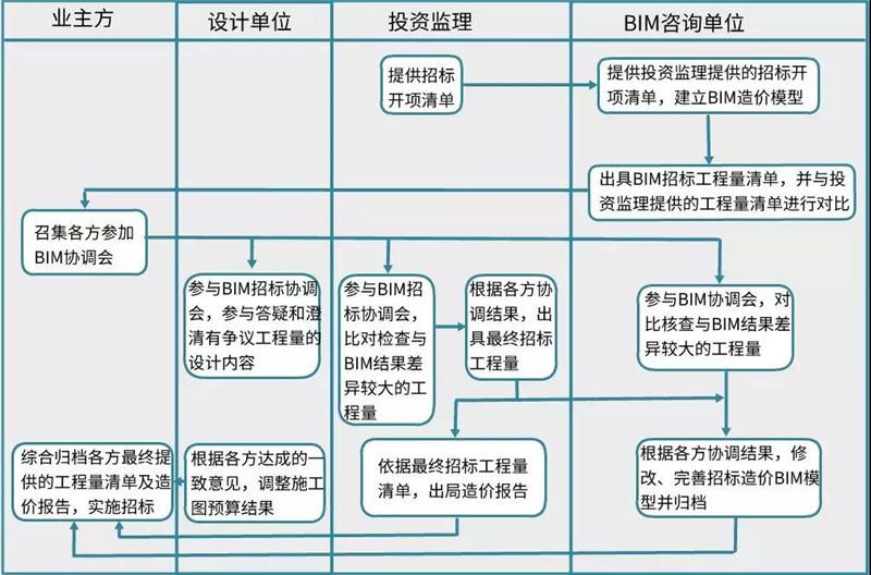 招投标阶段BIM应用工作流程