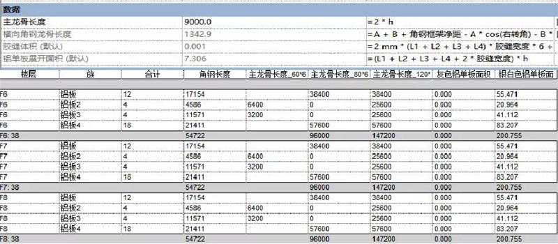 分析材料用量