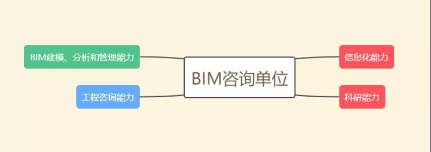 BIM培训班