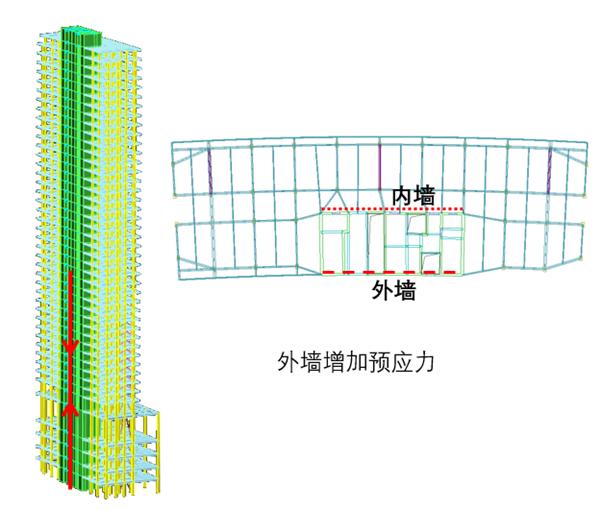 外墙增加预应力