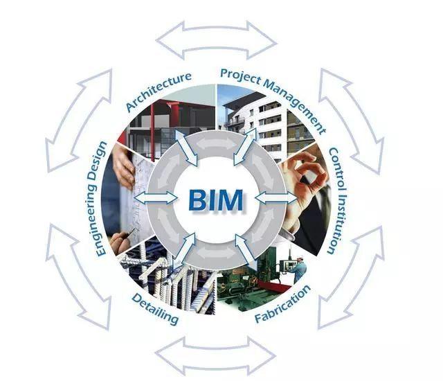 益韧BIM课程