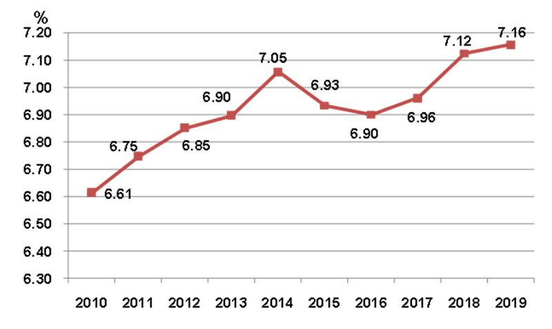 2010-2019年建筑业增加值占国内生产总值比重
