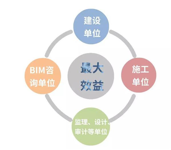 BIM学习