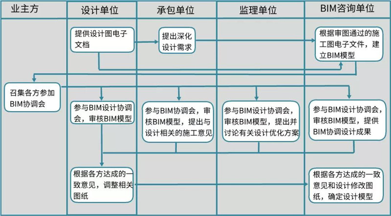 设计阶段BIM工作流程