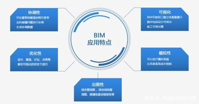BIM应用报告