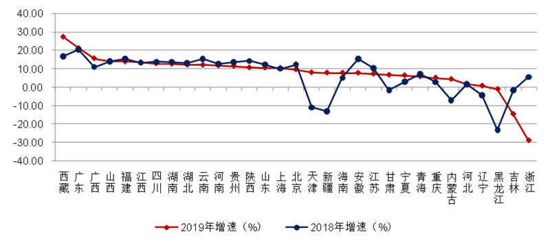 2018-2019年各地区建筑业总产值增速