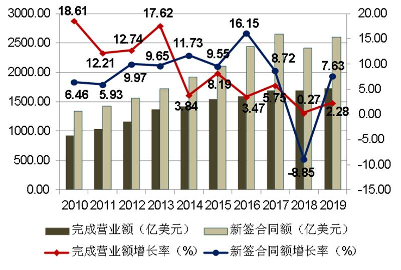 2010-2019年我国对外承包工程业务情况