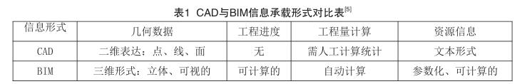 BIM与CAD相比的优势