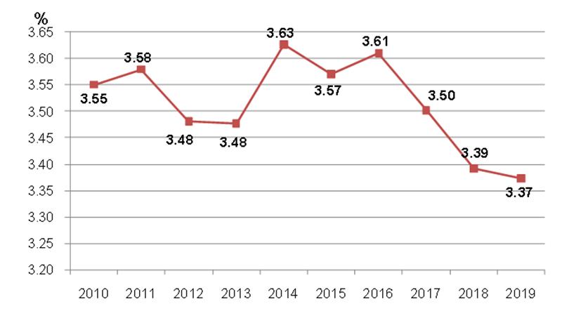 2010-2019年建筑业产值利润率