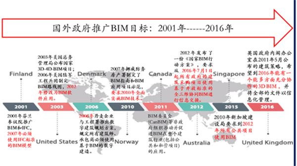国外政府推广BIM计划