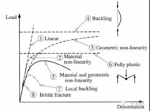 钢结构构件荷载-变形关系图
