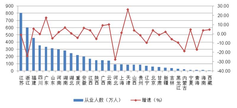 2019年各地区建筑业从业人数及其增长情况