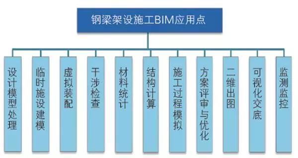 钢梁架设施工BIM应用点