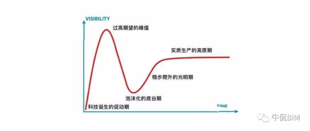 BIM技术成熟度曲线