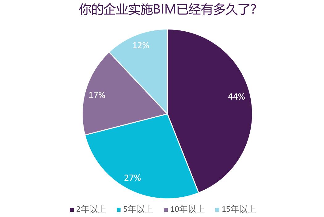 企业BIM的实施时间