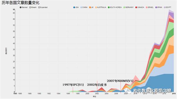 各国不同年份BIM论文数量图