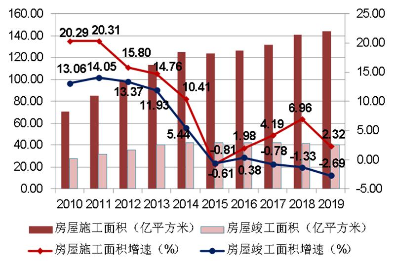 2010-2019年建筑业企业房屋施工面积、竣工面积及增速