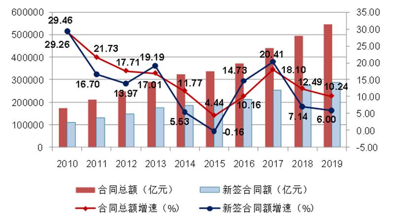 2010-2019年全国建筑业企业签订合同总额、新签合同额及增速