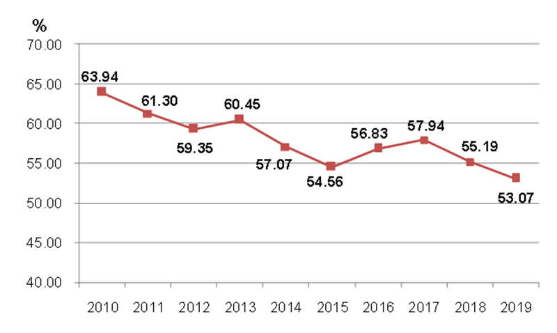 2010-2019年全国建筑业企业新签合同额占合同总额比例