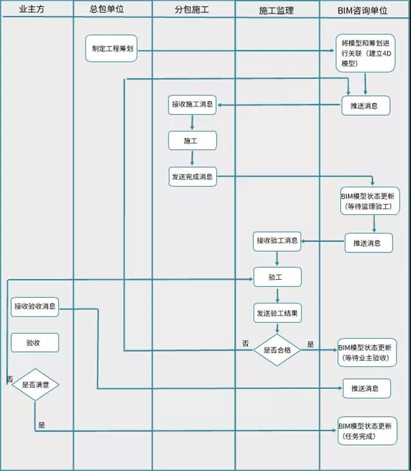 施工阶段BIM应用工作流程
