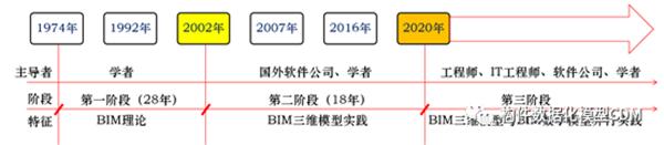 中国BIM发展三阶段
