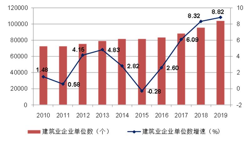 2010-2019年建筑业企业数量及增速