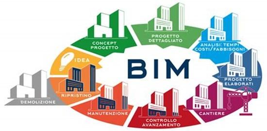 BIM可视化的作用