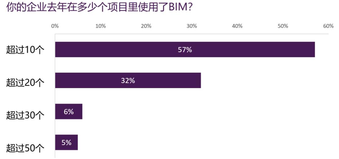 BIM应用项目数量