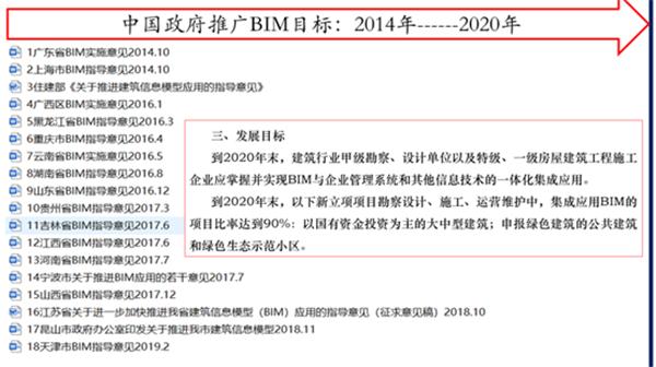 中国政府主管部门BIM发展目标