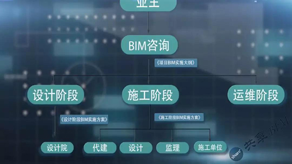 BIM实施标准制定