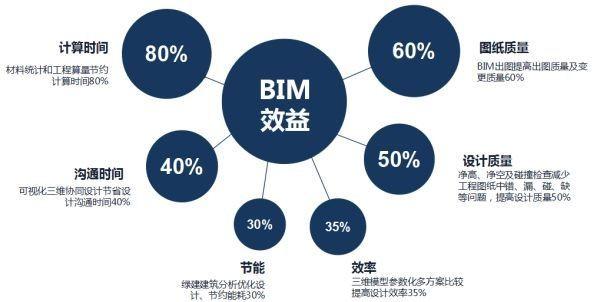 BIM软件培训