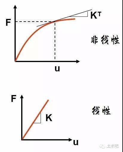结构非线性