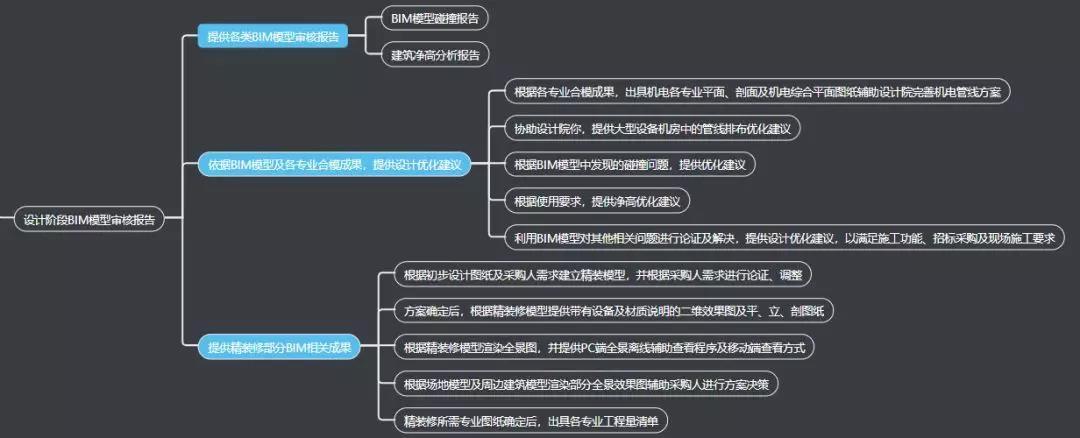 设计阶段BIM模型审核