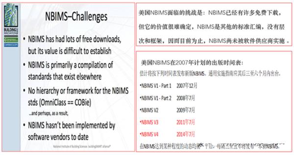 美国NBIMS面临的挑战